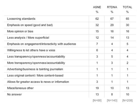 How the Internet is Changing the Fundamental Values of Journalism