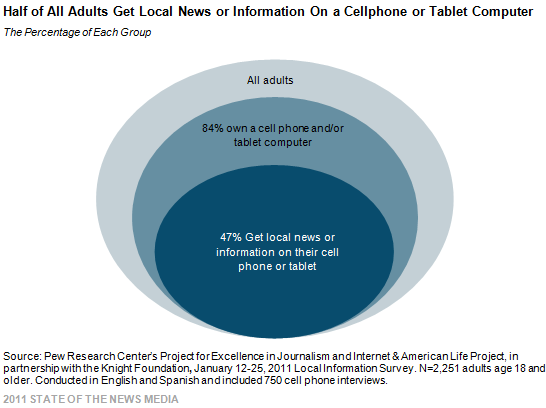 Half of All Adults Get Local News or Information On a Cellphone or Tablet Computer