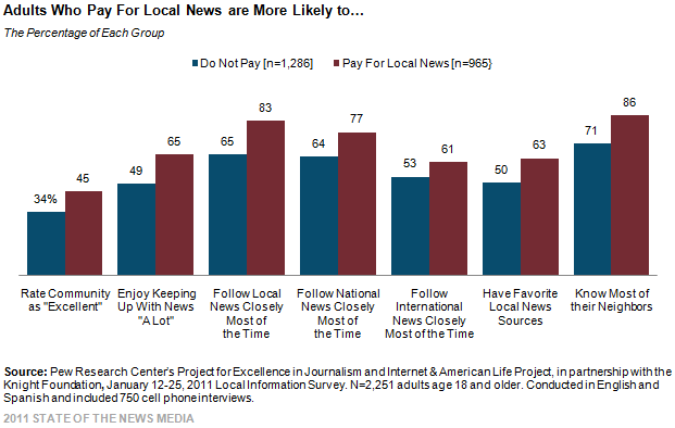 Adults Who Pay For Local News are More Likely to ...