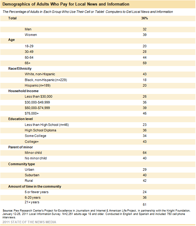 Demographics of Adults Who Pay for Local News and Information