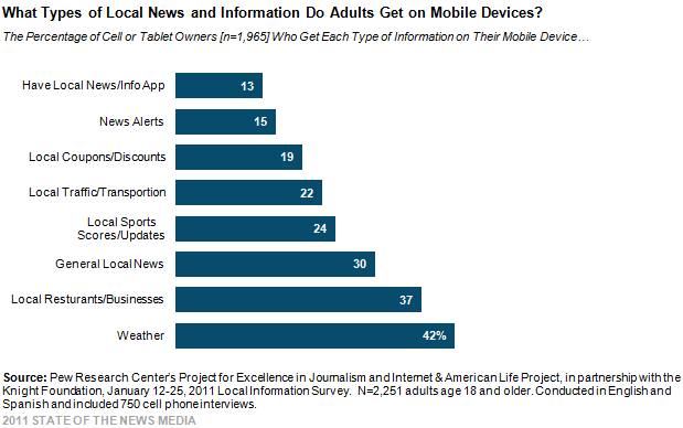 What Types of Local News and Information Do Adults Get on Mobile Devices?