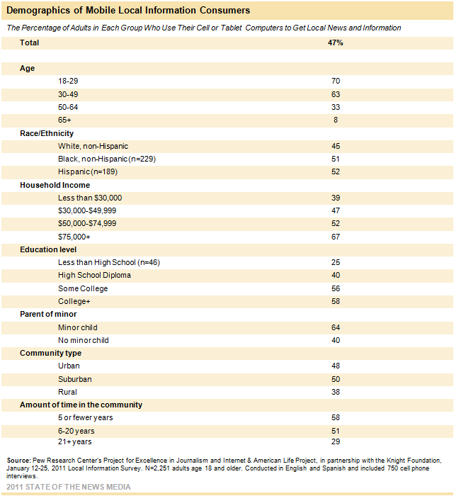 Demographics of Mobile Local Information Consumers
