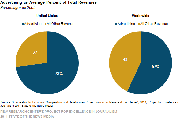 Advertising as Average Percent of Total Revenues