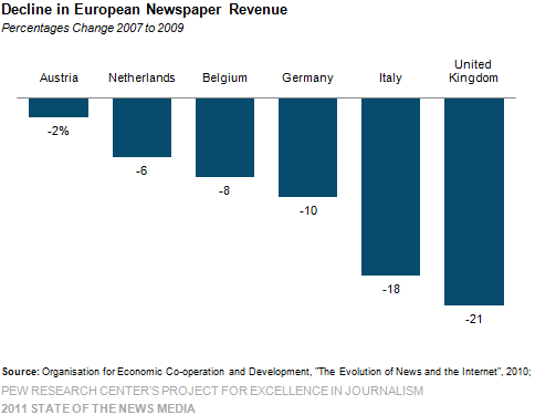 Decline in European Newspaper Revenue