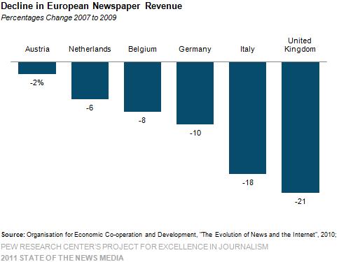 Decline in European Newspaper Revenue