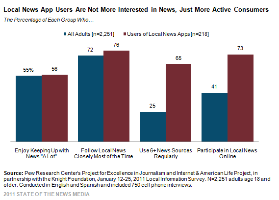 Local News App Users Are Not More Interested in News, Just More Active Consumers