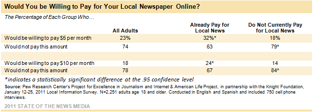 Would You be Willing to Pay for You Local Newspaper Online?