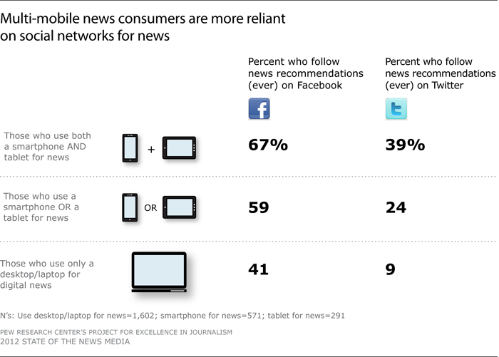 Multi-mobile news consumers are more reliant on social networks for news