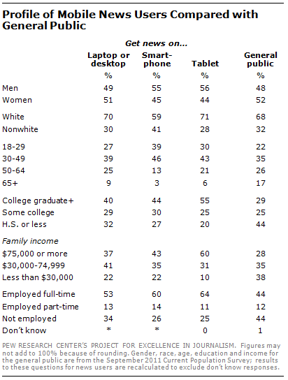 Profile of Mobile News Users Compared With General Public