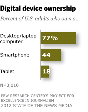 Digital device ownership