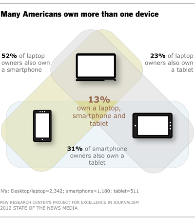 Many Americans own more than one device
