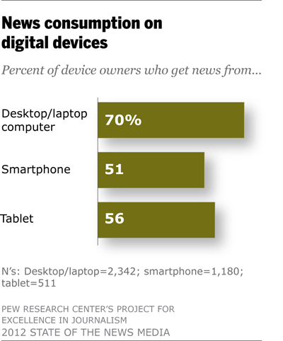 News consumption on digital devices
