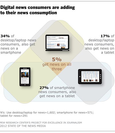 Digital news consumers are adding to their news consumption