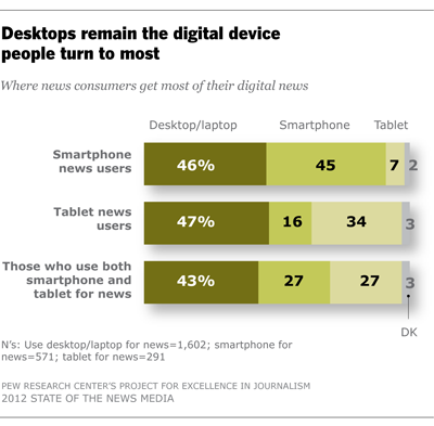 Desktops remain the digital device people turn to most