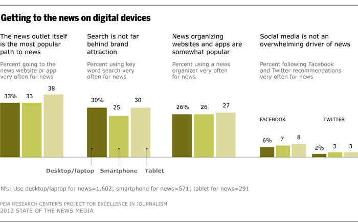 Getting to the news on digital devices