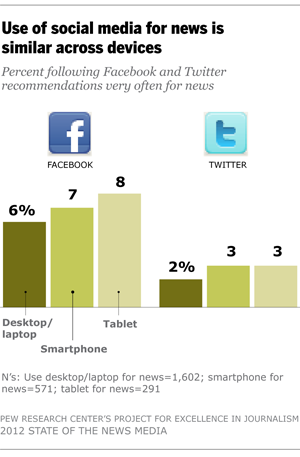 Use of social media for news is similar across devices