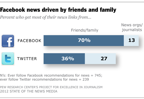 Facebook news driven by friends and family