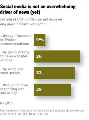 Social media is not an overwhelming driver of news (yet)