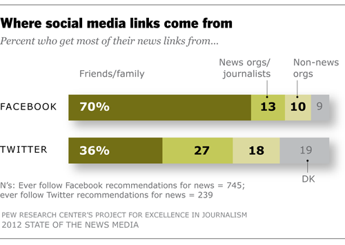 Where social media links come from