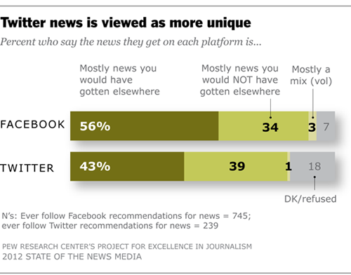 Twitter news is viewed as more unique