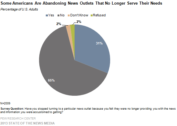Some Americans Are Abandoning News Outlets That No Longer Serve Their Needs