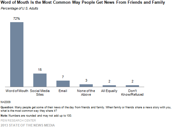 Word of Mouth Is the Most Common Way People Get News From Friends and Family