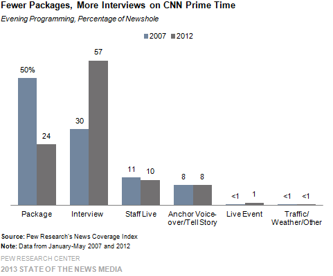 Fewer Packages, More Interviews on CNN Prime Time