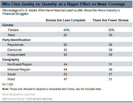Who Cites Quality vs. Quantity as a Bigger Effect on News Coverage