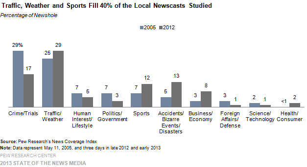 Traffic, Weather and Sports Fill 40% of the Local Newscasts Studied