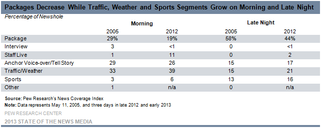 Packages Decrease While Traffic, Weather and Sports Segments Grow on Morning and Late Night