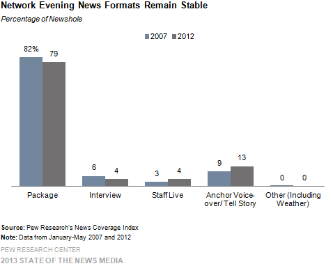 Network Evening News Formats Remain Stable