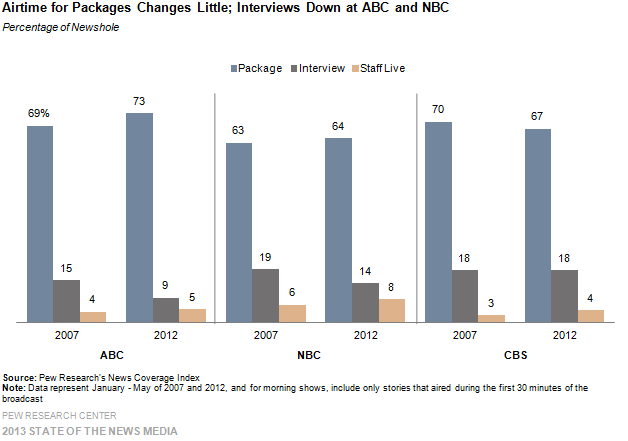 Airtime for Packages Changes Little; Interviews Down at ABC and NBC