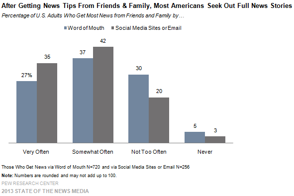 After Getting News Tips From Friends and Family, Most Americans Seek Out Full News Stories
