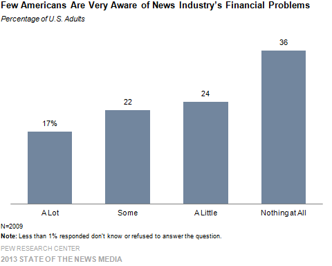 Few Americans Are Very Aware of News Industry's Financial Problems