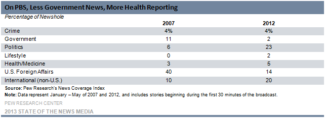 On PBS, Less Government News, More Health Reporting