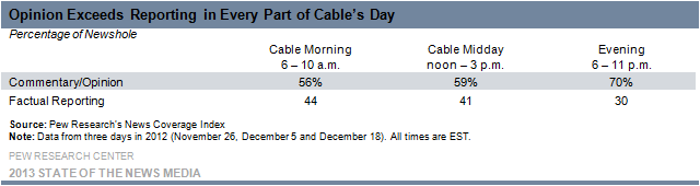 Opinion Exceeds Reporting in Every Part of Cable's Day