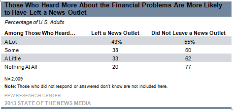 Those Who Heard More About the Financial Problems Are More Likely to Have Left a News Outlet