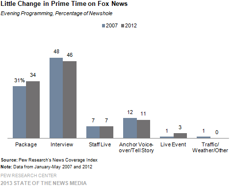 Little Changes in Prime Time on Fox News
