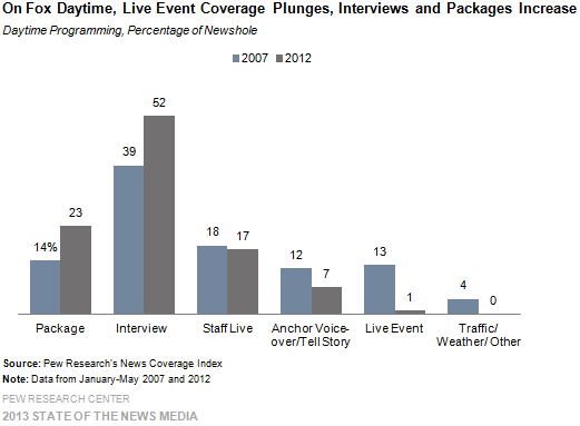On Fox Daytime, Live Even Coverage Plunges, Interviews and Packages Increase