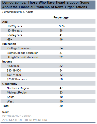 Demographics: Those Who Have Heard a Lot or Some About the Financial Problems of News Organizations