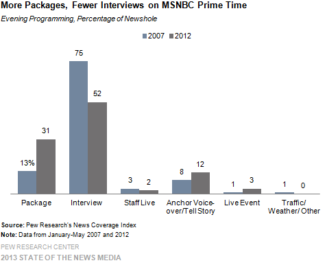 More Packages, Fewer Interviews on MSNBC Prime Time