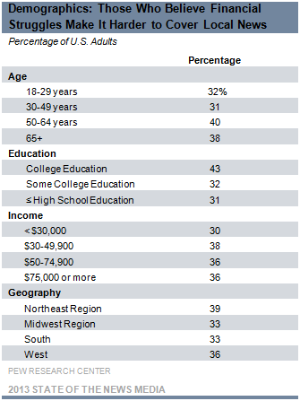 Demographics: Those Who Believe Financial Struggles Make it Harder to Cover News