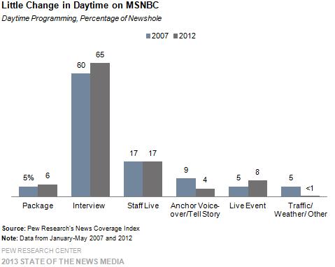 Little Change in Daytime on MSNBC