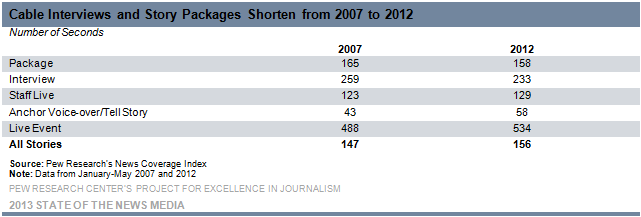 Cable Interviews and Story Packages Shorten from 2007 to 2012