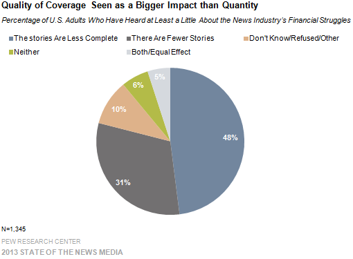 Quality of Coverage Seen as a Bigger Impact than Quantity