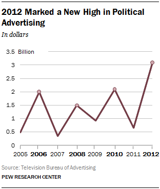 2012 Marked a New High in Political Advertising