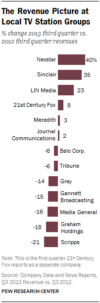 The Revenue Picture at Local TV Station Groups