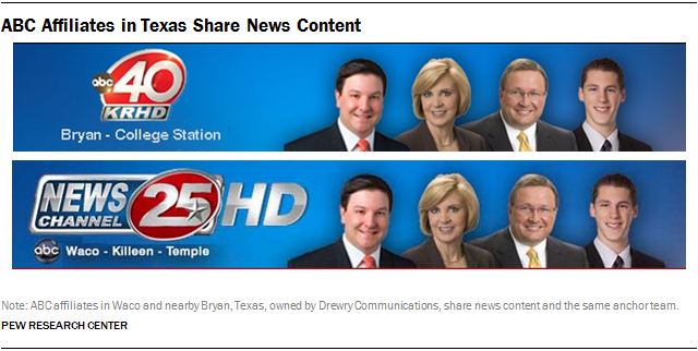 ABC Affiliates in Texas Share News Content