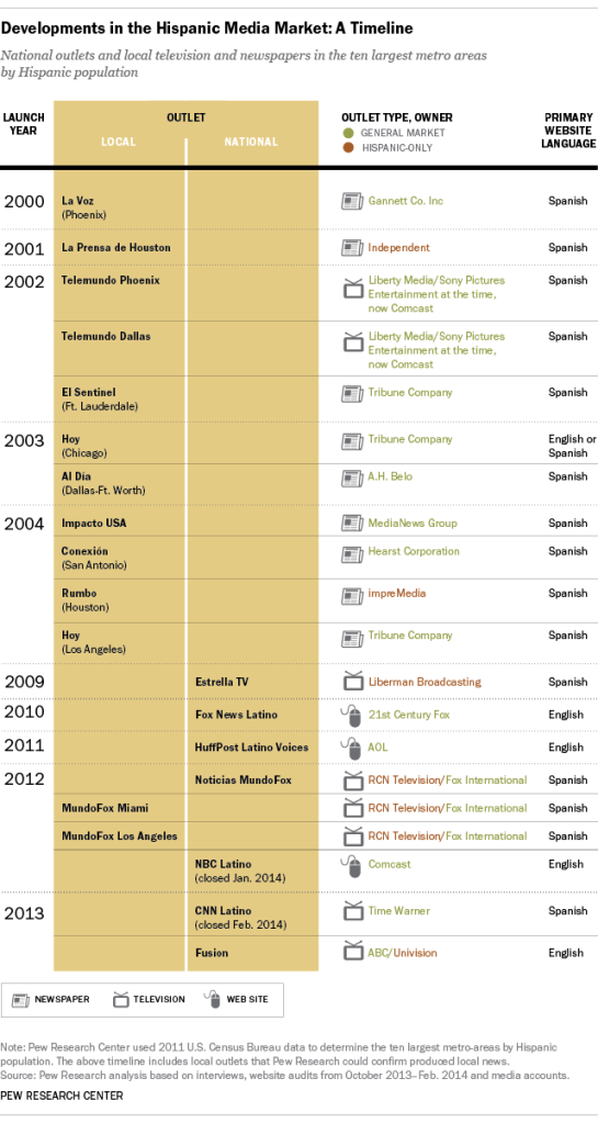 Hispanic Media Market Timeline: National Outlets and local television and newspapers in the ten largest metro areas by Hispanic population