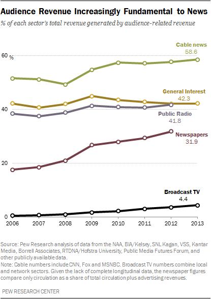 Audience Revenue Increasingly Fundamental to News